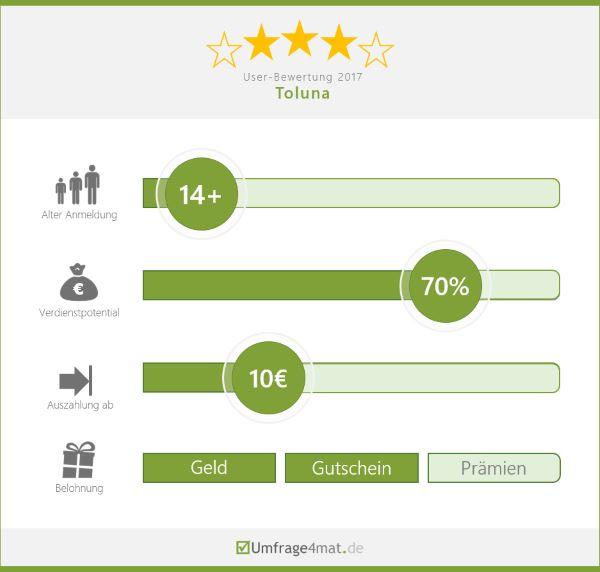 Toluna User Bewertung 3 Sterne Geld Gutscheine