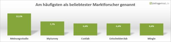 Am häufigsten als beliebtester Marktforscher genannt: meinungsstudie, MySurvey, Custlab