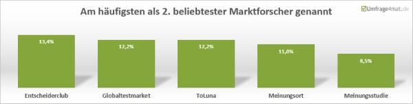 Am häufigsten als 2. bliebtester Marktforscher genannt: EntscheiderClub, Globaltestmarket, Toluna