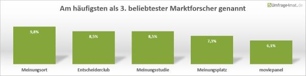 Am häufigsten als 3. belibtester Marktforscher genannt: Meinungsort, Entscheiderclub, Meinungsstudie