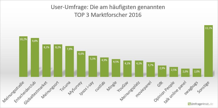 User-Umfrage: Die am häufigsten genannten TOP 3 Marktforscher 2016