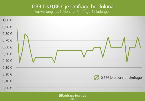 0.38 bis 0.88 € je Umfrage bei Toluna. auswertung aus 3 Monaten Umfrage-Einladungen.